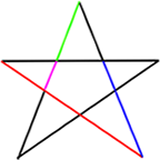 A pentagram illustrating the golden mean hidden in it.